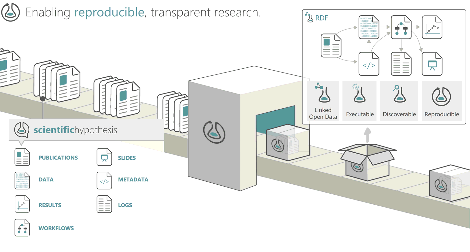 Research Object. Enabling reproducible, transparent research
